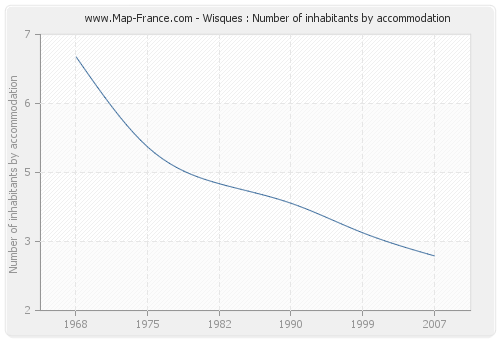 Wisques : Number of inhabitants by accommodation