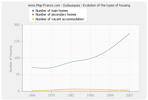 Zudausques : Evolution of the types of housing