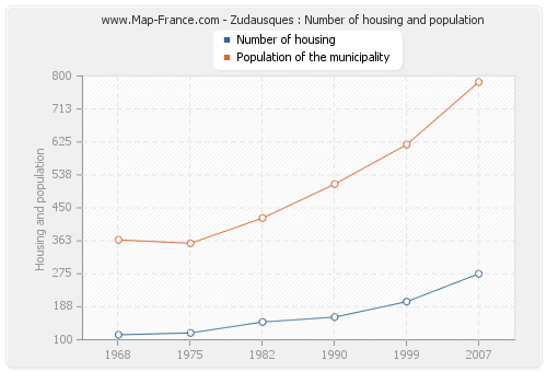Zudausques : Number of housing and population