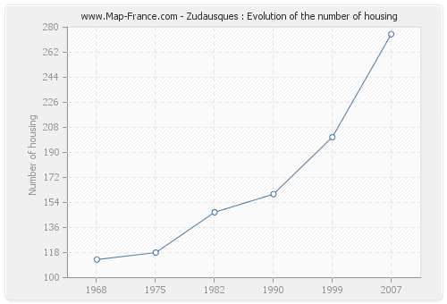 Zudausques : Evolution of the number of housing