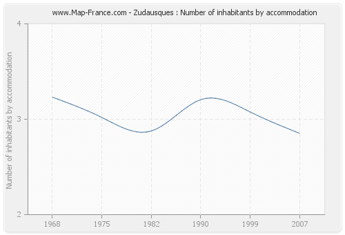 Zudausques : Number of inhabitants by accommodation