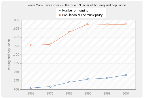 Zutkerque : Number of housing and population
