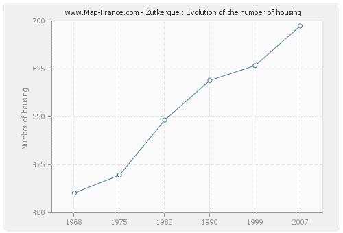 Zutkerque : Evolution of the number of housing