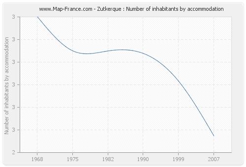 Zutkerque : Number of inhabitants by accommodation