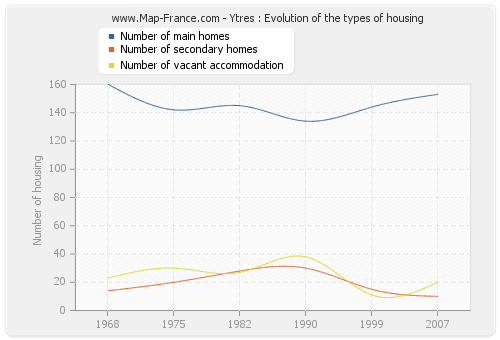 Ytres : Evolution of the types of housing