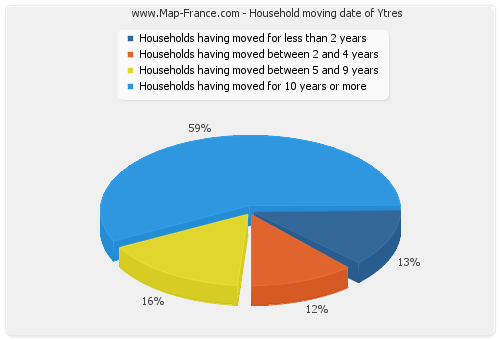Household moving date of Ytres