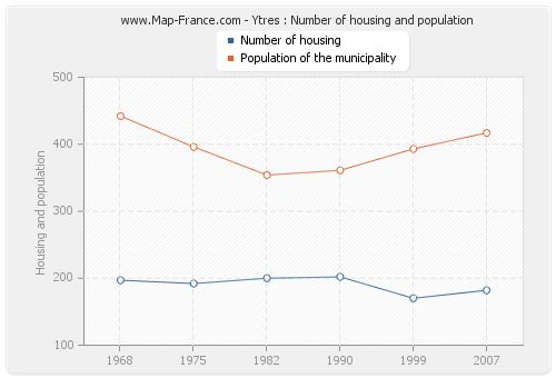 Ytres : Number of housing and population