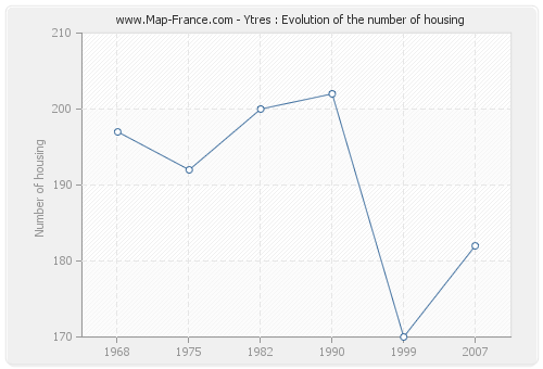 Ytres : Evolution of the number of housing