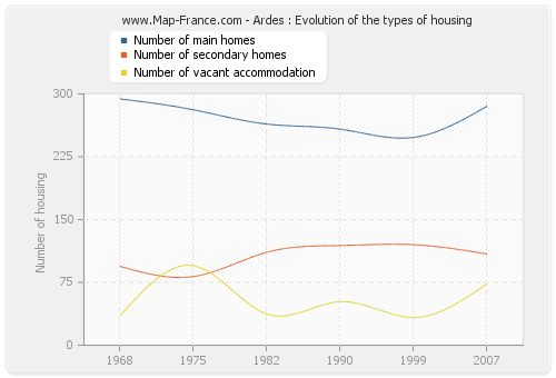 Ardes : Evolution of the types of housing