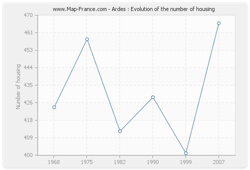 Ardes : Evolution of the number of housing