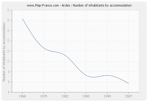 Ardes : Number of inhabitants by accommodation
