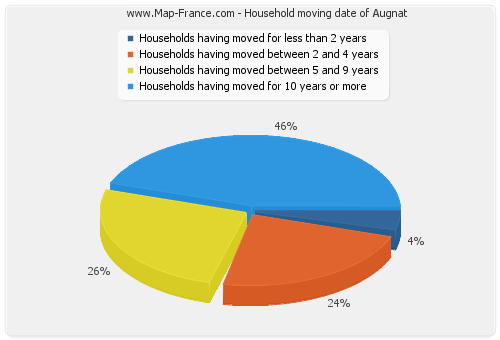 Household moving date of Augnat