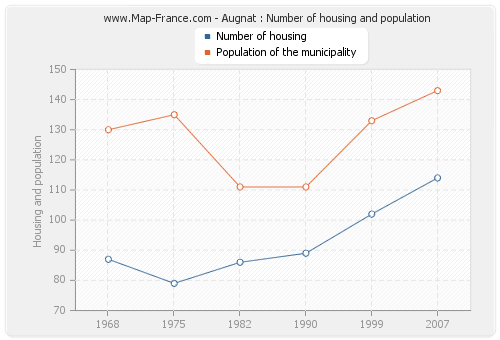 Augnat : Number of housing and population