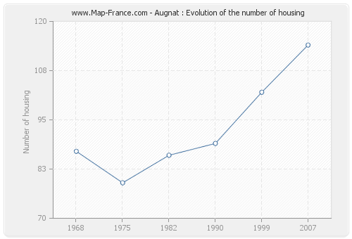 Augnat : Evolution of the number of housing