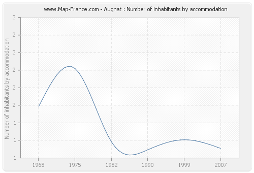 Augnat : Number of inhabitants by accommodation