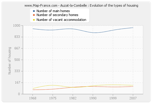 Auzat-la-Combelle : Evolution of the types of housing
