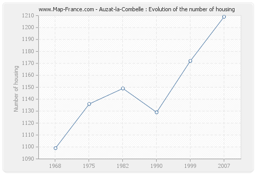 Auzat-la-Combelle : Evolution of the number of housing