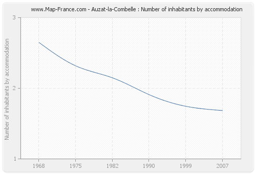 Auzat-la-Combelle : Number of inhabitants by accommodation