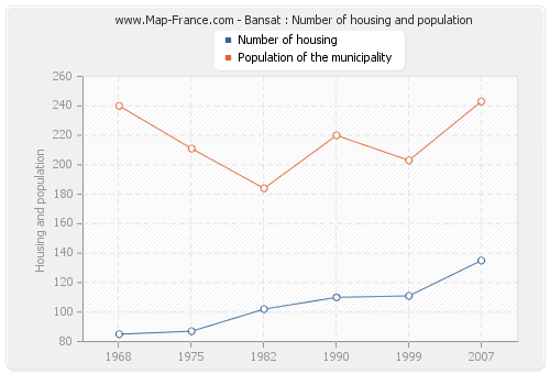 Bansat : Number of housing and population