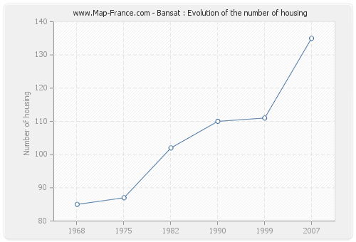 Bansat : Evolution of the number of housing