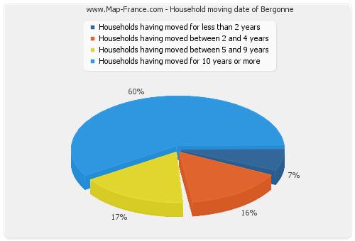 Household moving date of Bergonne