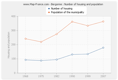 Bergonne : Number of housing and population