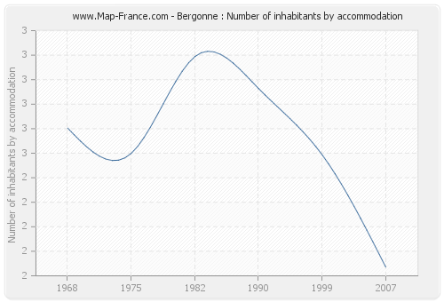 Bergonne : Number of inhabitants by accommodation
