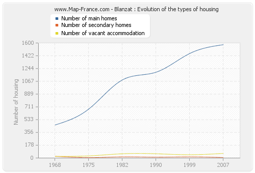 Blanzat : Evolution of the types of housing
