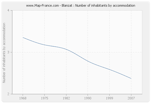 Blanzat : Number of inhabitants by accommodation