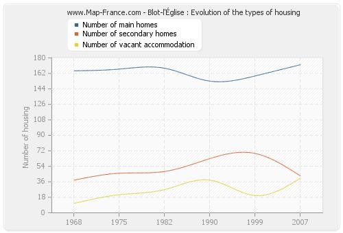 Blot-l'Église : Evolution of the types of housing