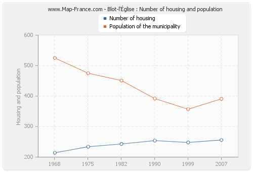Blot-l'Église : Number of housing and population