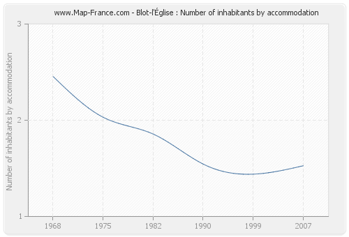 Blot-l'Église : Number of inhabitants by accommodation