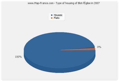 Type of housing of Blot-l'Église in 2007
