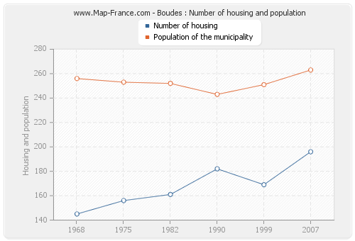 Boudes : Number of housing and population