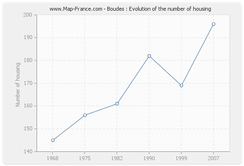 Boudes : Evolution of the number of housing