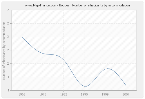 Boudes : Number of inhabitants by accommodation