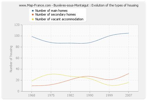 Buxières-sous-Montaigut : Evolution of the types of housing