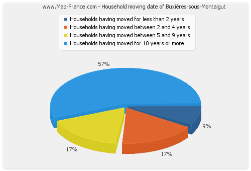 Household moving date of Buxières-sous-Montaigut