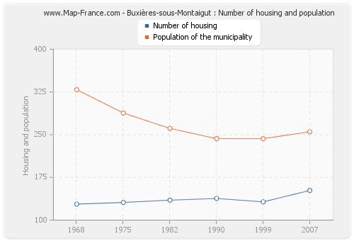 Buxières-sous-Montaigut : Number of housing and population