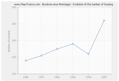 Buxières-sous-Montaigut : Evolution of the number of housing