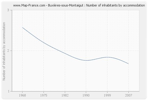 Buxières-sous-Montaigut : Number of inhabitants by accommodation