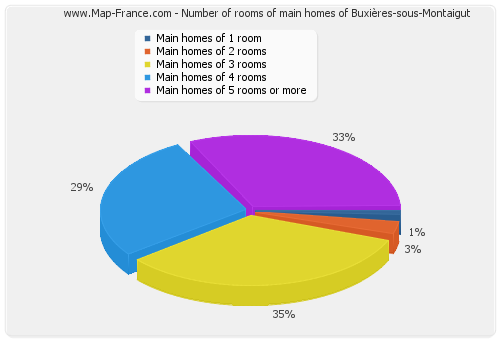 Number of rooms of main homes of Buxières-sous-Montaigut