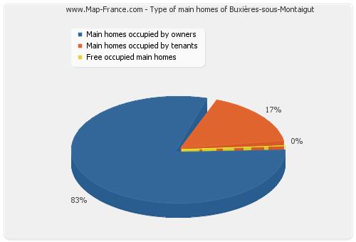 Type of main homes of Buxières-sous-Montaigut