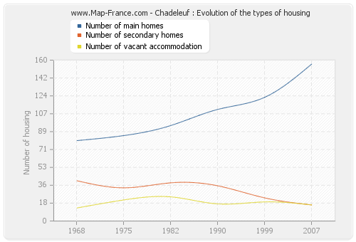 Chadeleuf : Evolution of the types of housing
