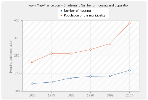 Chadeleuf : Number of housing and population