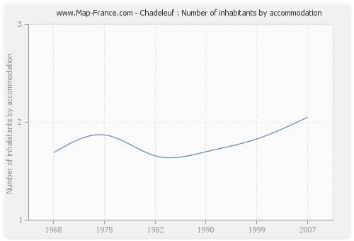 Chadeleuf : Number of inhabitants by accommodation