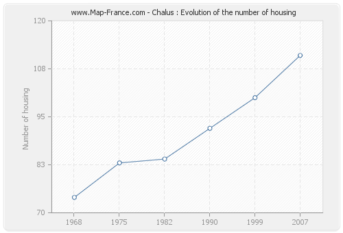 Chalus : Evolution of the number of housing
