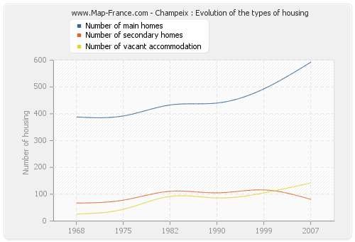 Champeix : Evolution of the types of housing