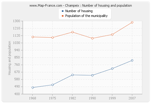 Champeix : Number of housing and population