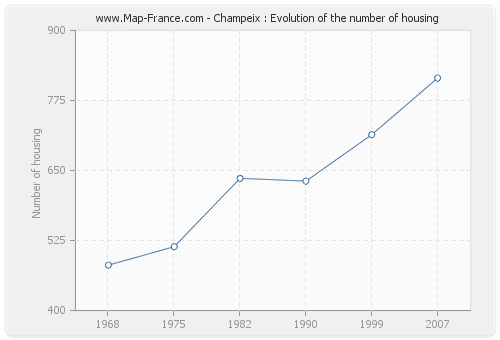 Champeix : Evolution of the number of housing